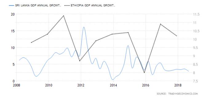 ethiopia-gdp-growth-annual