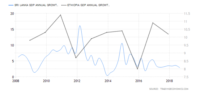 ethiopia-gdp-growth-annual