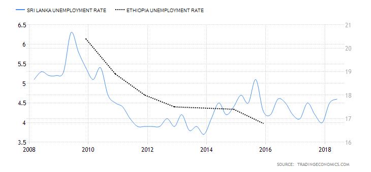 ethiopia-unemployment-rate